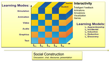Figure 1: Learning Cube Pedagogical Framework